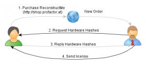 license_process