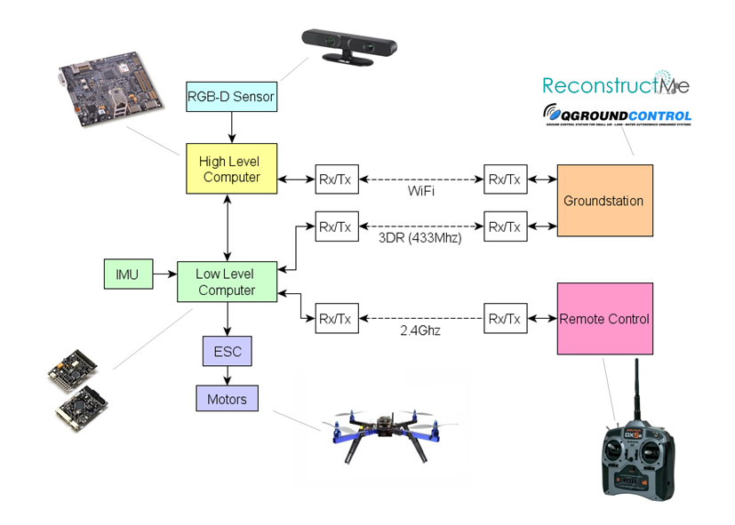 MulticopterSystemOveriew