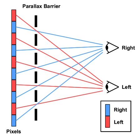 Parallax Barrier schematic (Source: Muchadoaboutstuff, 2013)